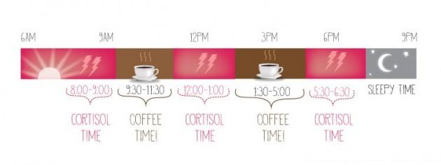 Кава вранці