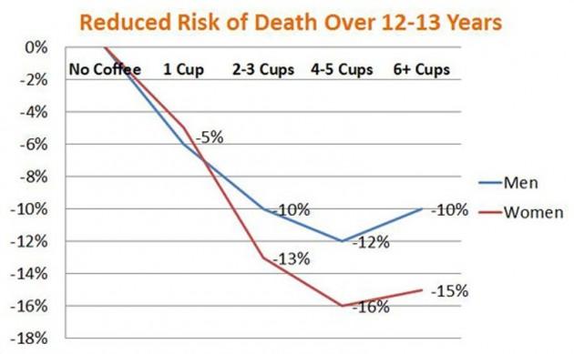 Кава для довголіття