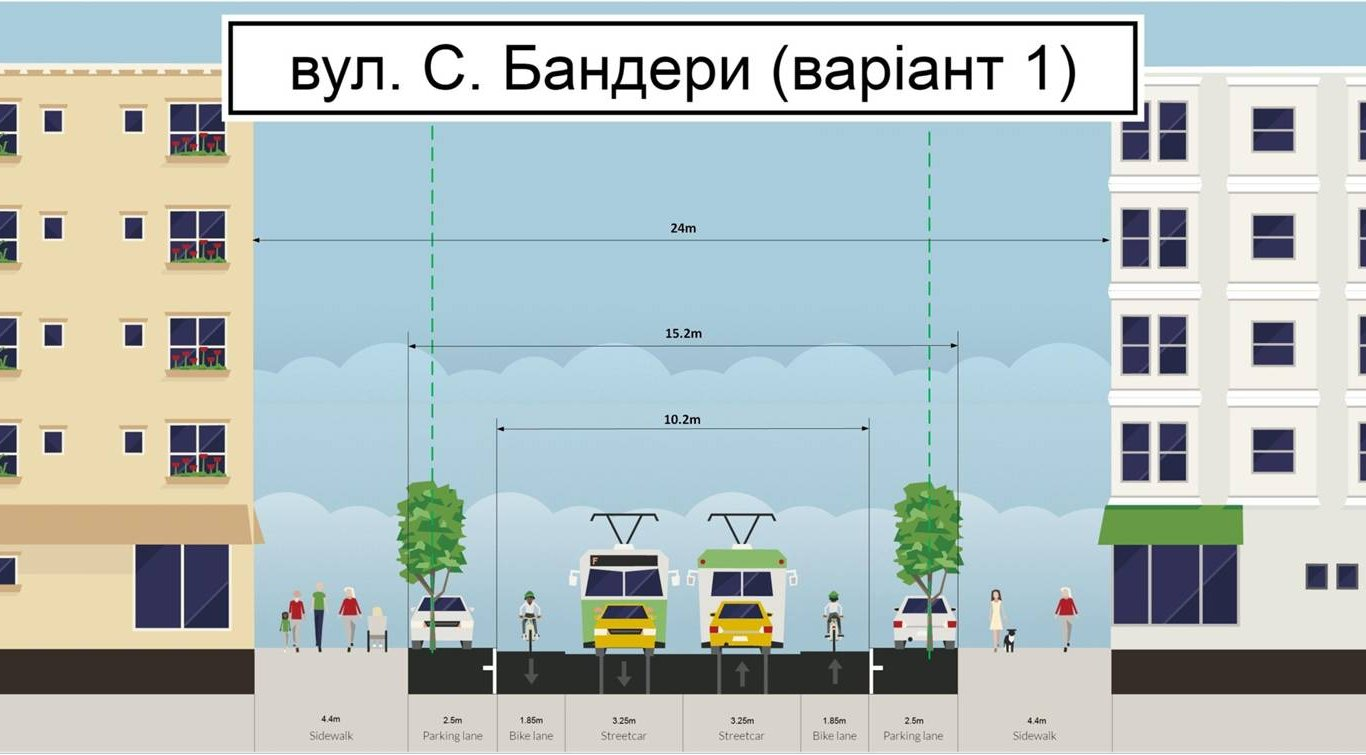 Варіант №1: дві смуги для транспорту, велосмуги та широкі тротуару