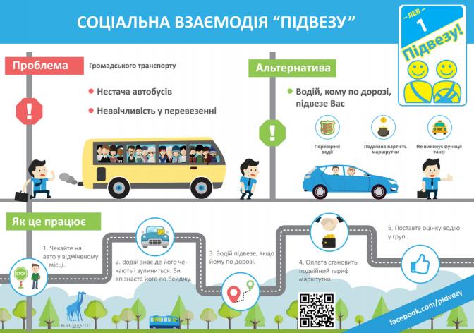 соціальна взаємодія підвезу