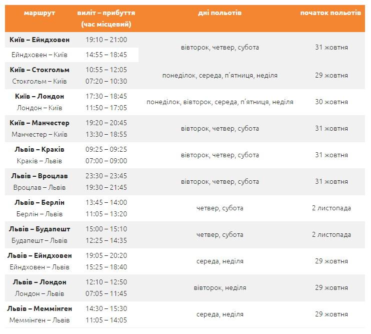 Розклад усіх рейсів Ryanair з України