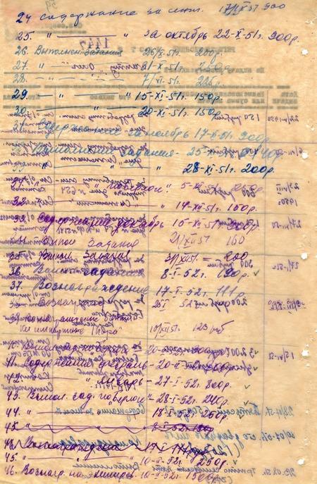 """""""Гонорарна"""" відомость Богдана Сташинського за жовтень 1951 – лютий 1952 років"""