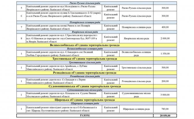 Які дороги ремонтуватимуть на Львівщині у 2018у. Перелік