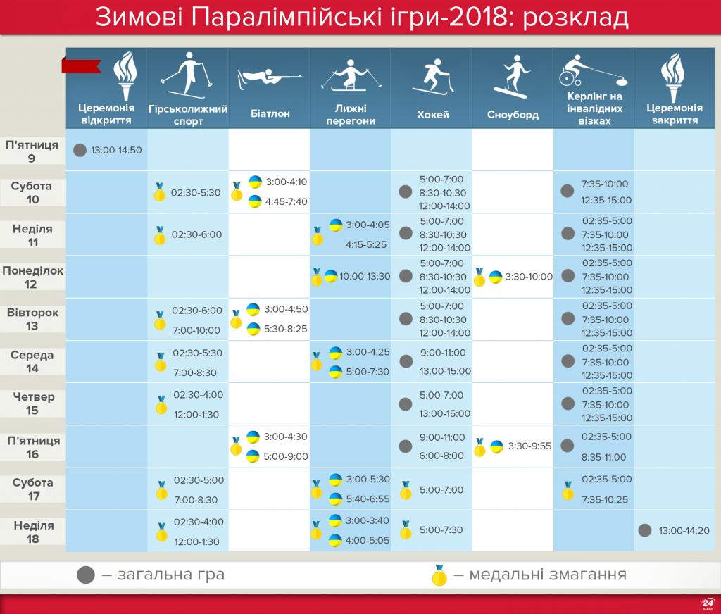 Повний розклад Паралімпіади-2018 та коли змагатимуться українці © 24tv.ua