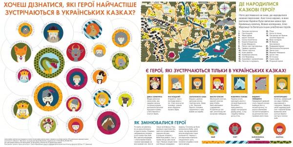 Які герої найчастіше зустрічаються в українських казках.