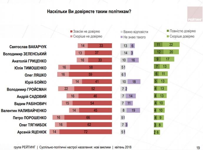 опитування довіра до політиків