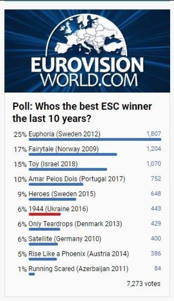 """Рейтинг найкращих виступів учасників """"Євробачення"""" за останні 10 років на думку телеглядачівEurovisionworld.com"""
