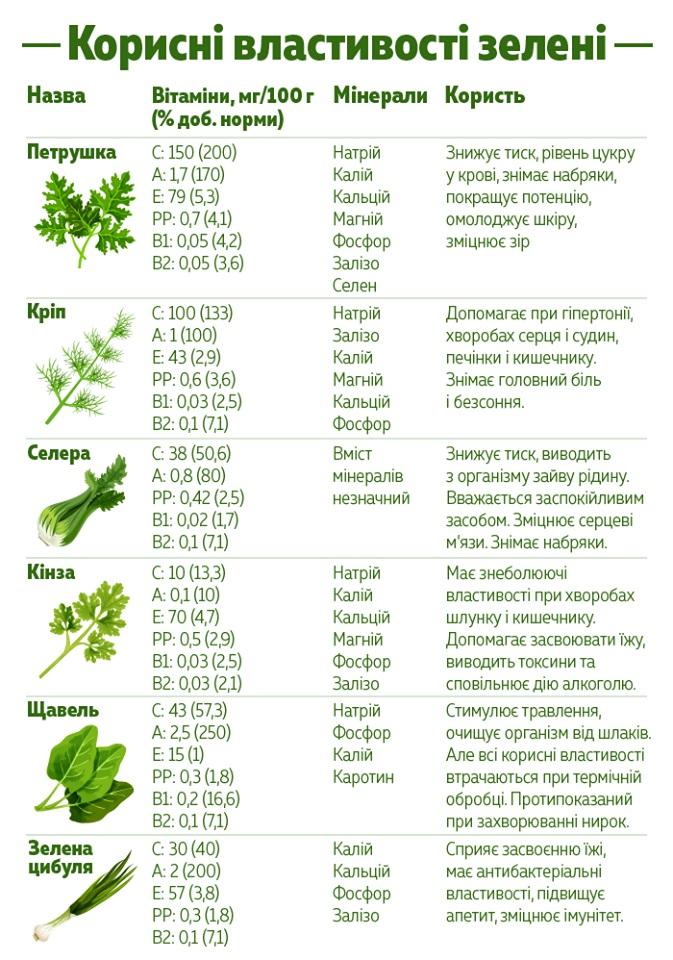 Корисні властивості зелені (інфографіка)