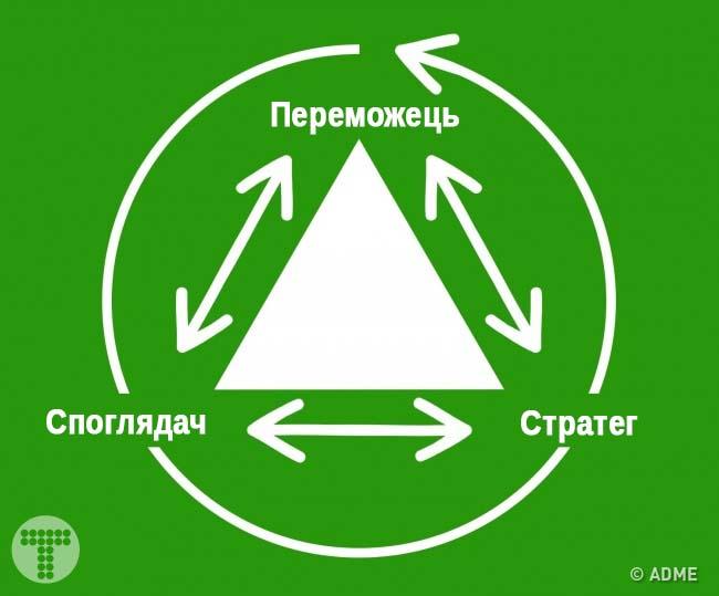 Трикутник Карпмана