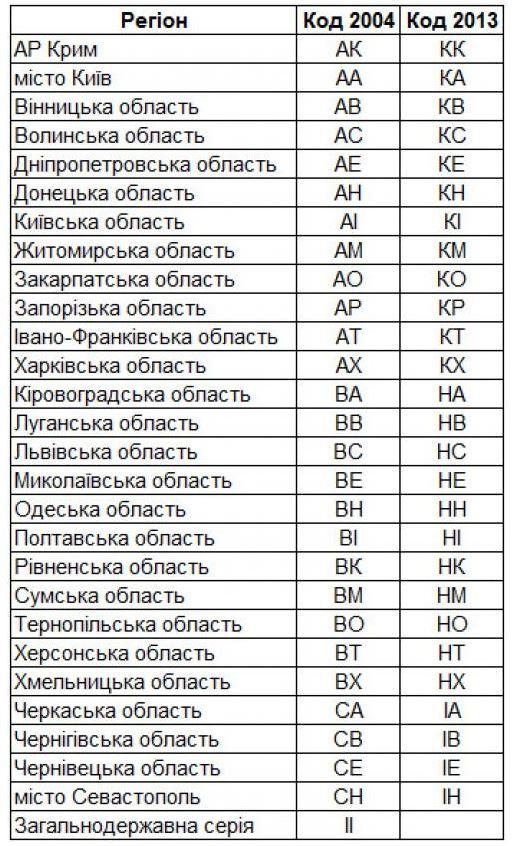 Перелік відповідності регіонів нової і старої кодифікації