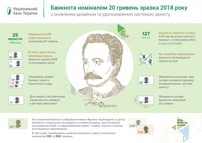 20 гривень 20-ти гривневу банкноту