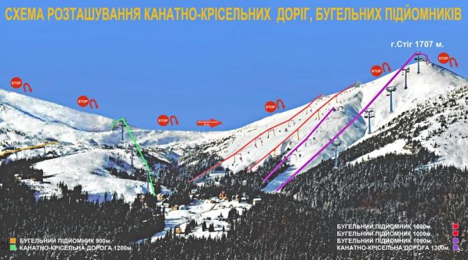 Драгобрат є найвищим гірськолижним курортом в Україні. Траси в Драгобраті розраховані як на професіоналів, так і на новачків.